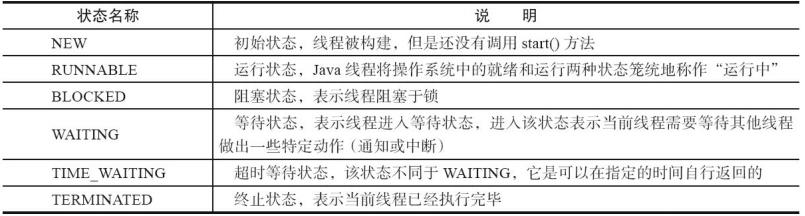 Java线程的状态